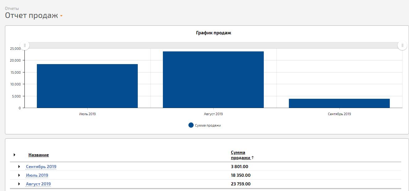 Отчет в Планфикс, построенный на данных, которые были выгружены из программы GBS.Market - автоматизация торговли
