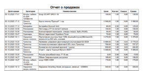Список товаров в отчете о продажах программы GBS.Market - автоматизация торговли